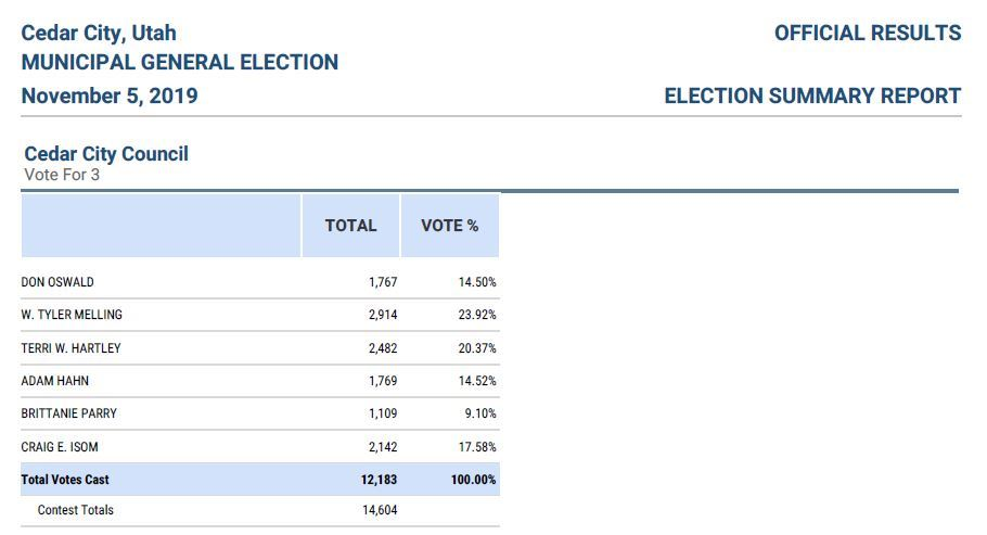 Cedar City Official Election Results